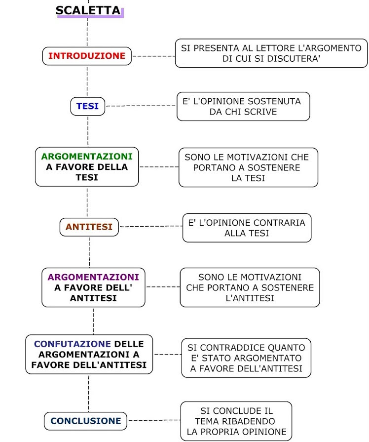 struttura del testo